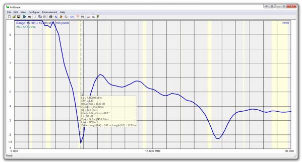 График 1 RigExpert AA-230 ZOOM