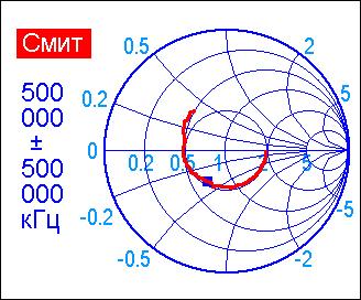 Диаграмма Смита